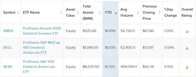 Top 3 Dividend Growth ETFs