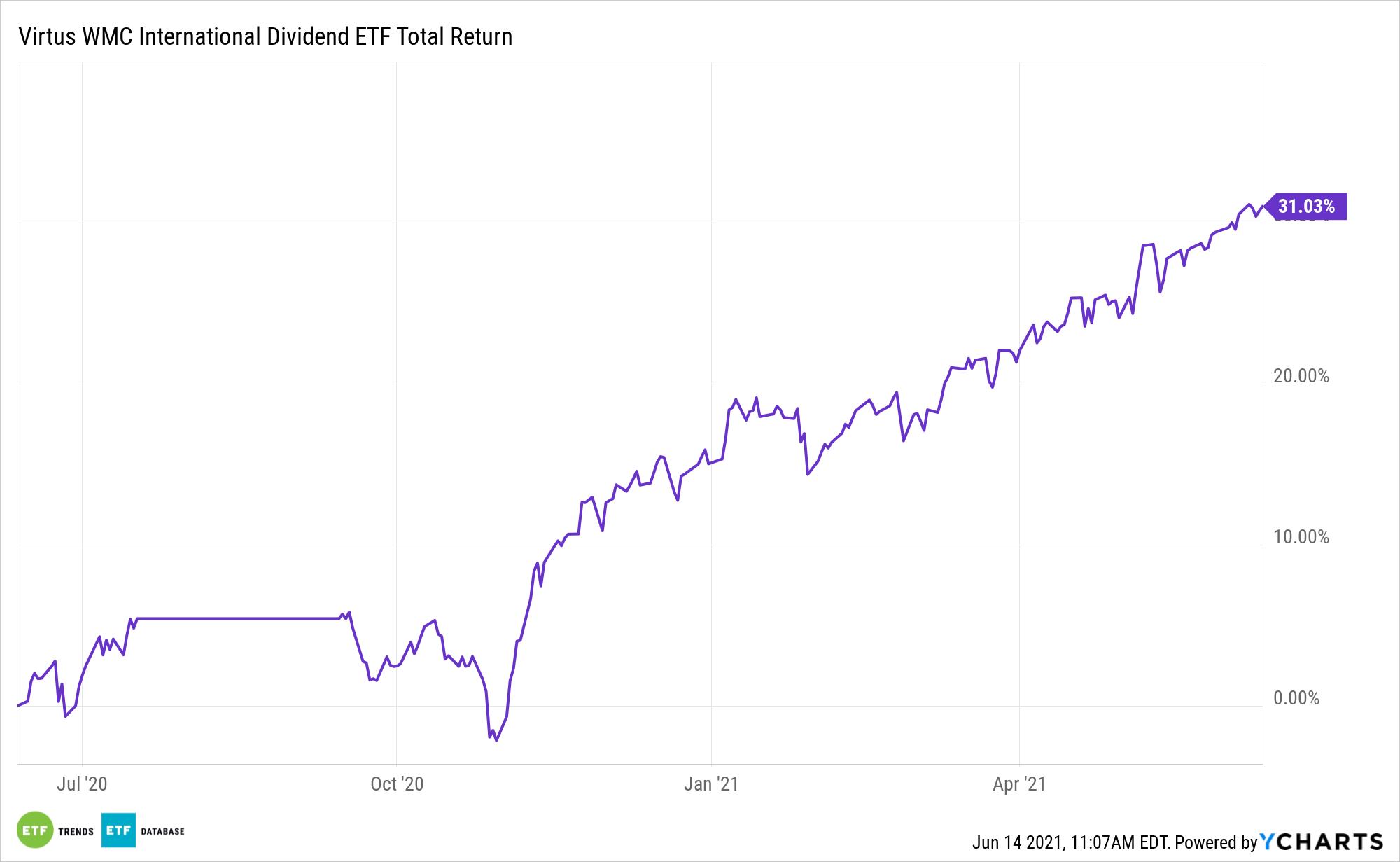 VWID 1 Year Performance