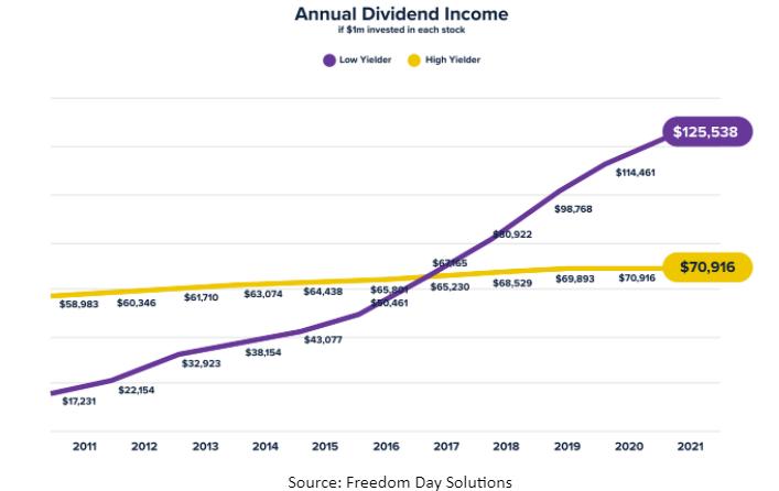 Annual Dividend Income