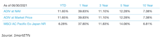 Dividend Growth Figures