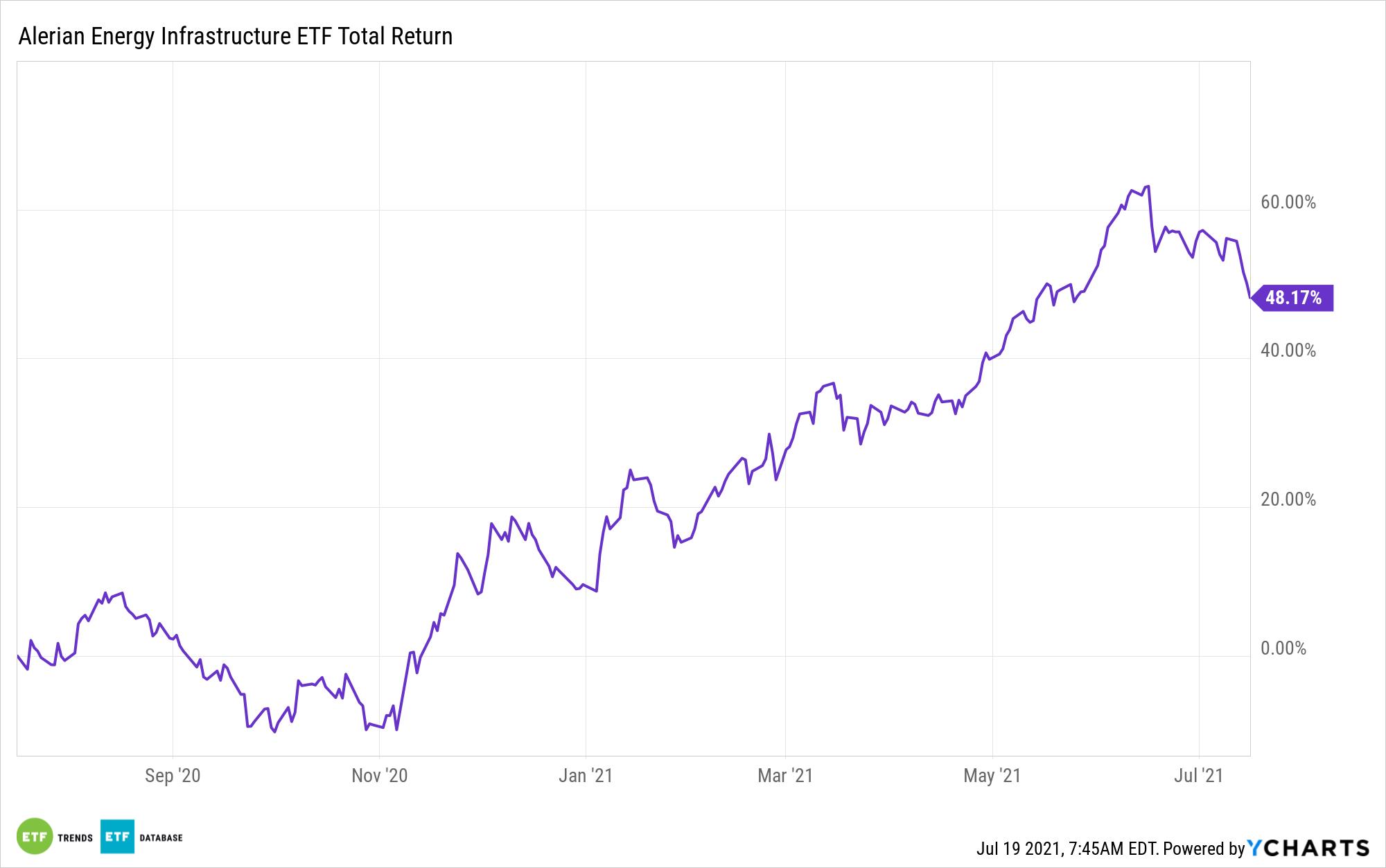ENFR 1 Year Performance