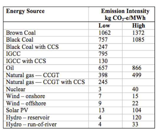 Energy Source Emission