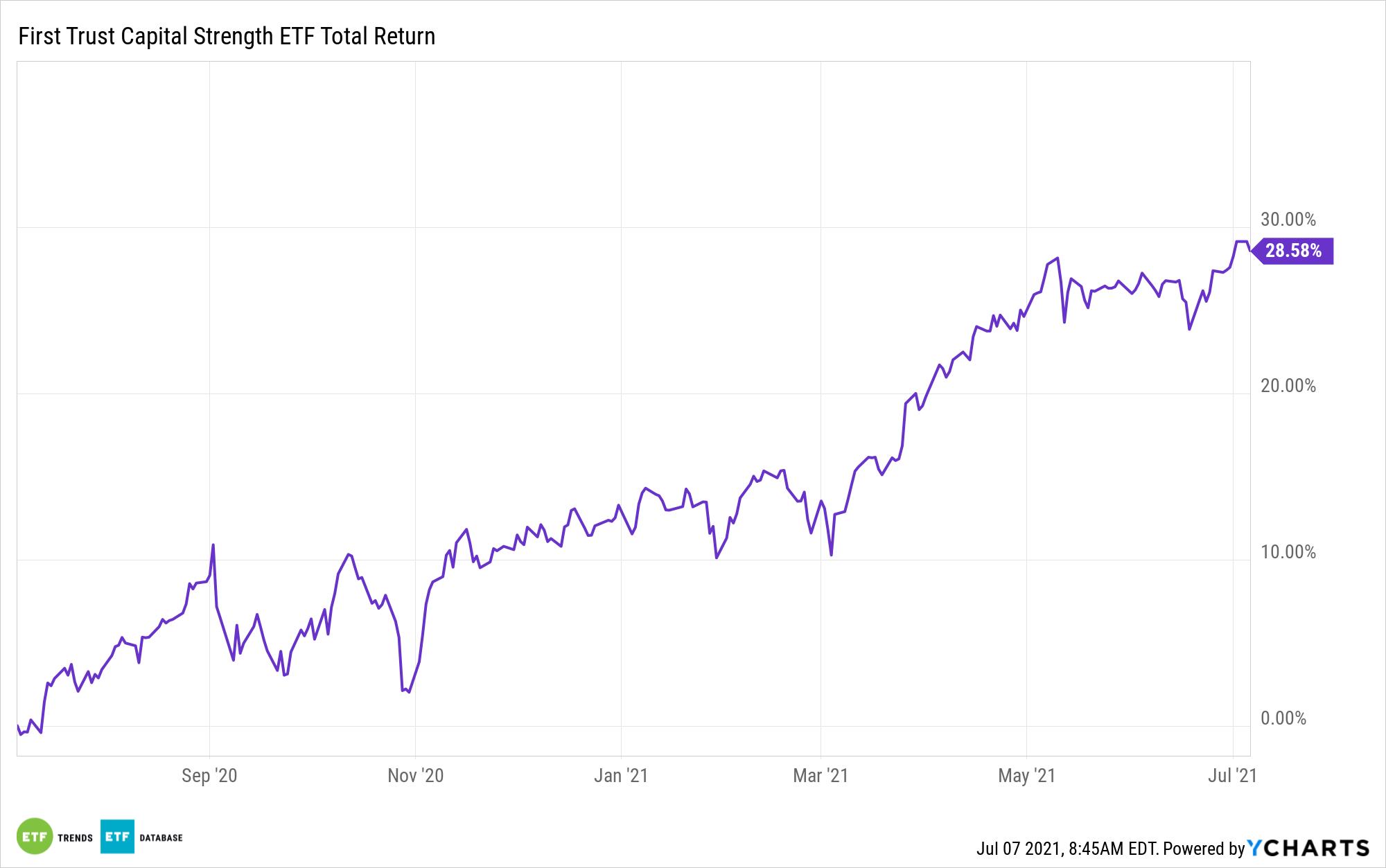 FTCS 1 Year Performance