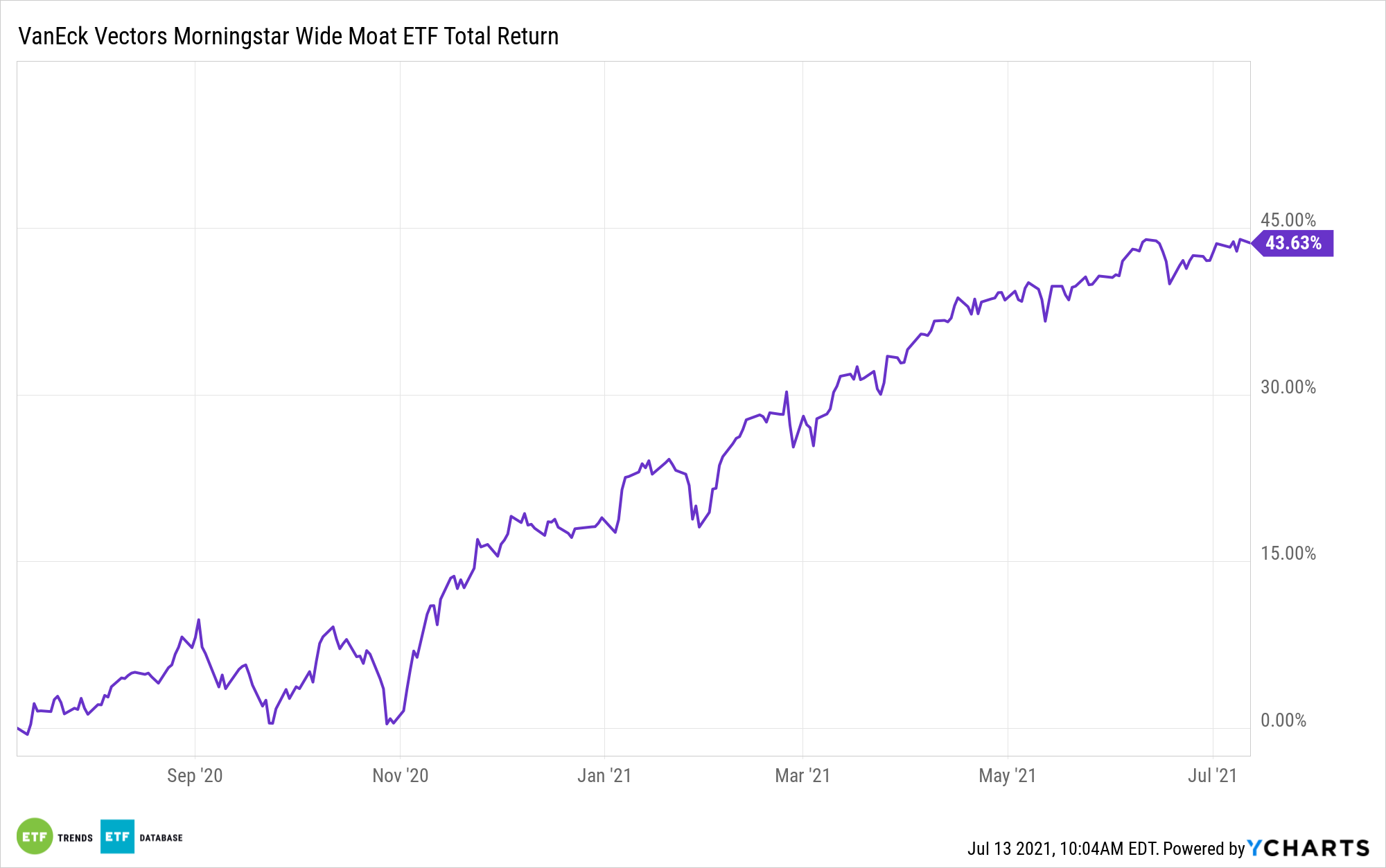 MOAT 1 Year Performance