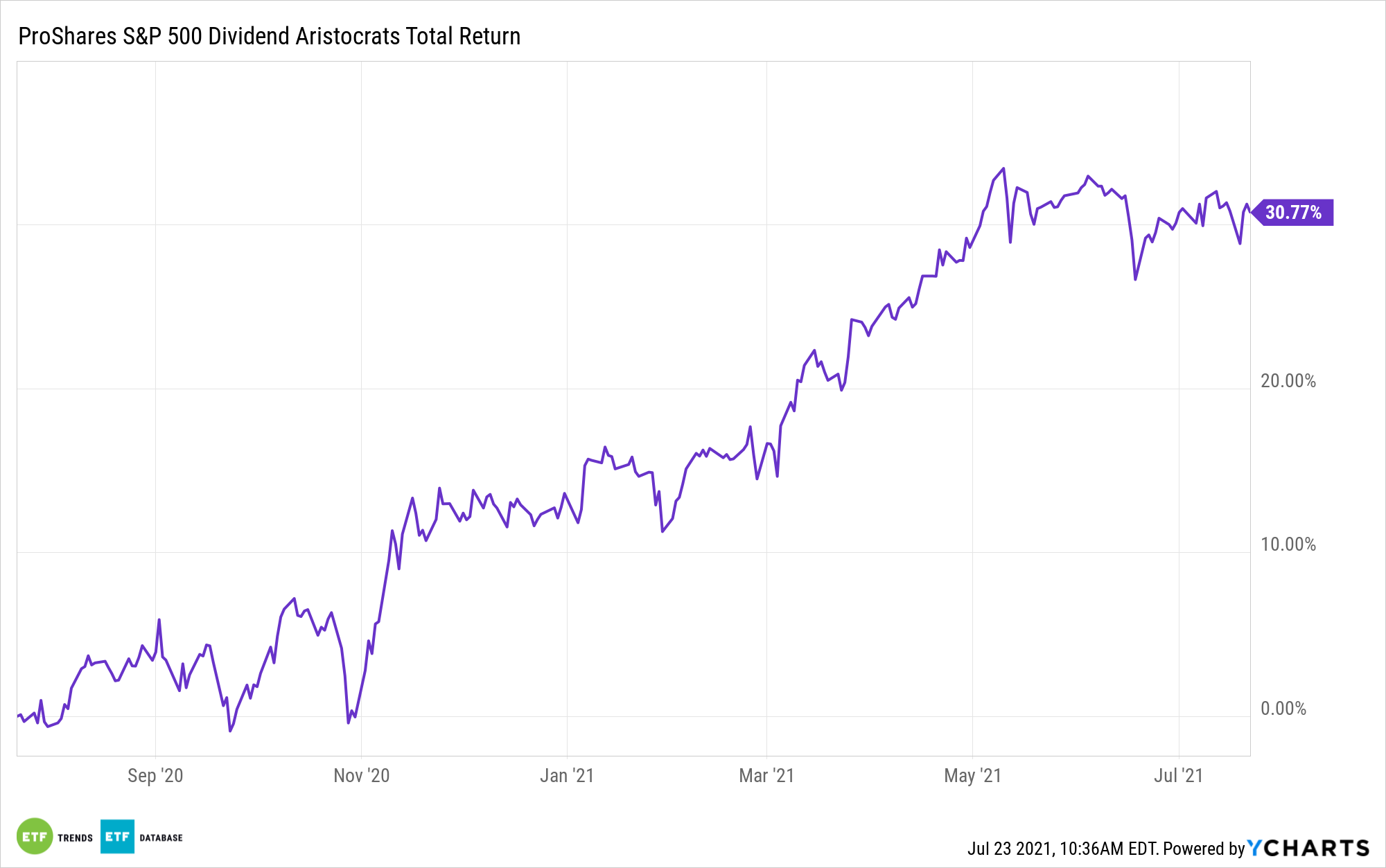 NOBL 1 Year Performance