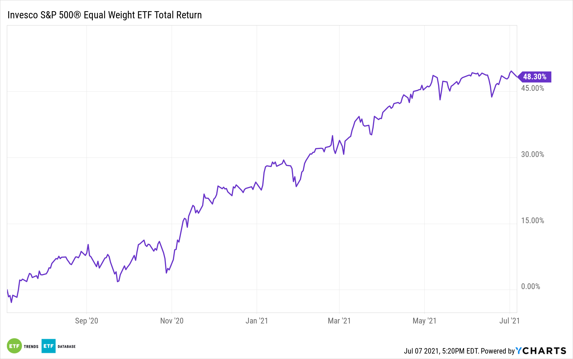 RSP 1 Year Performance