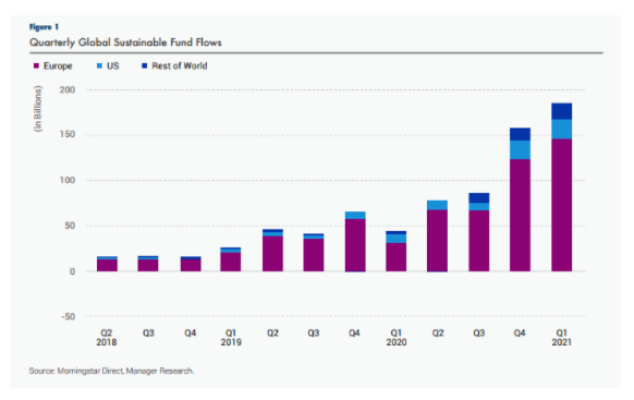 Sustainable Fund Flows