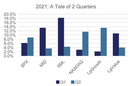 Tale of 2 Quarters