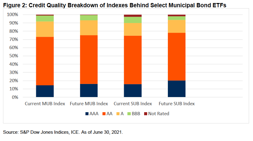This Municipal Bond ETF Could Become More Diverse 1