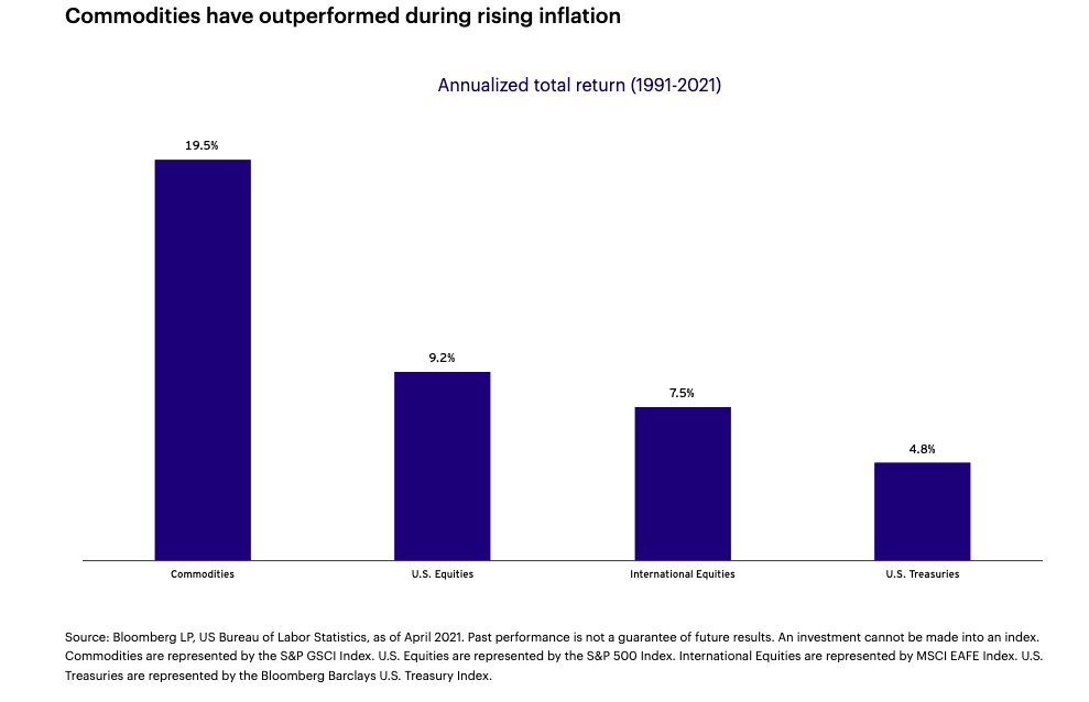 """Turn Your Inflation Worries Into Gains With Commodities and """"DBC"""" 1"""