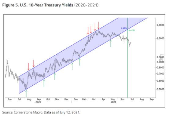 U.S. 10 Year Treasury