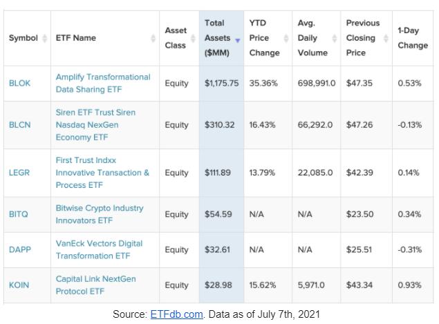 US Blockchain ETFs