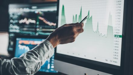 Using a Few Charts to Examine the Markets