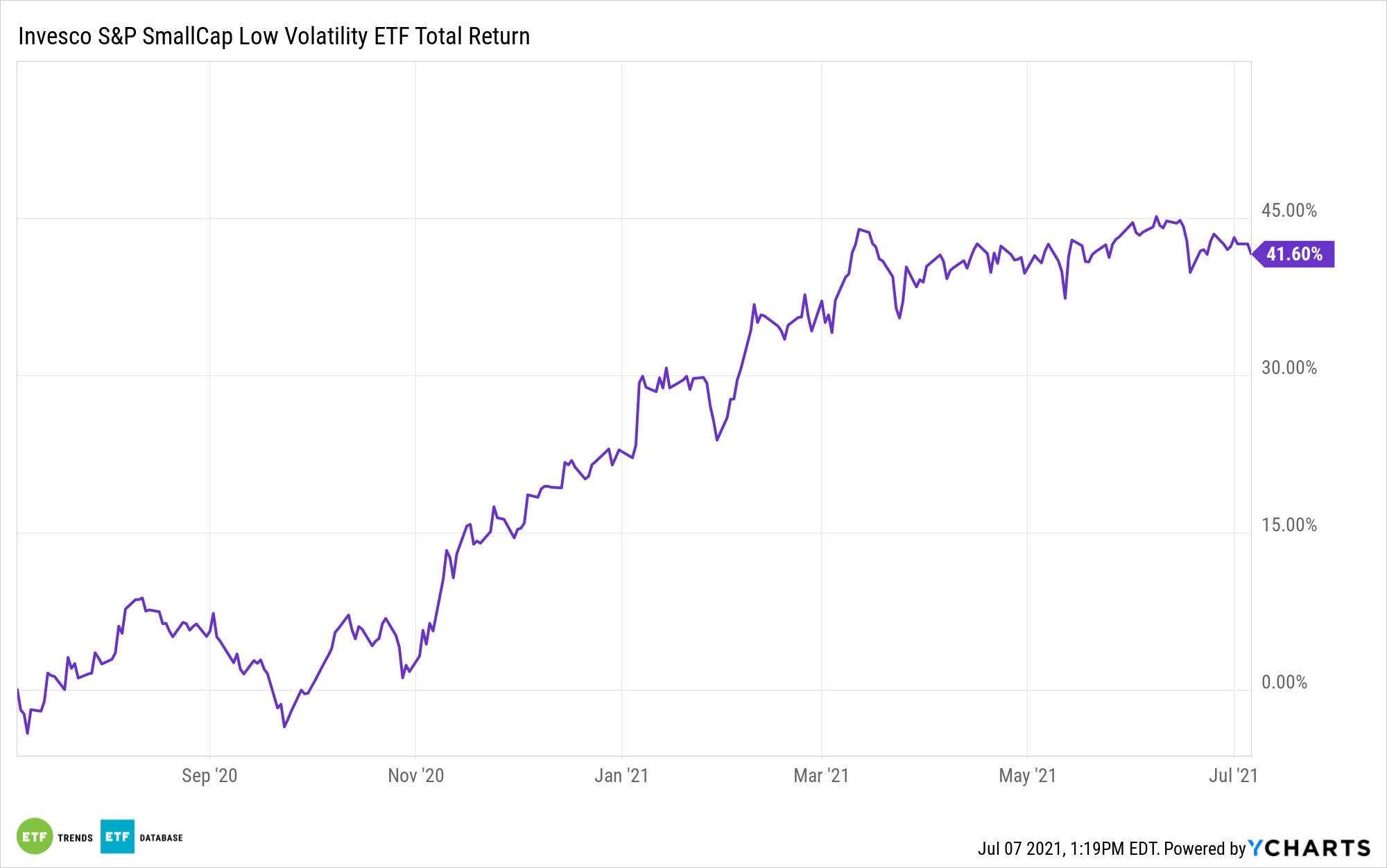 XSLV 1 Year Performance