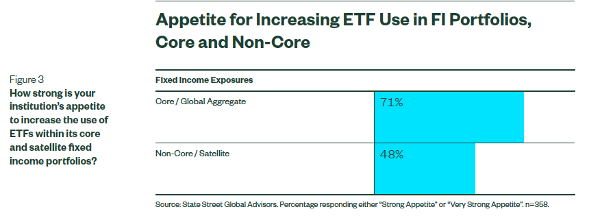 3 Funds To Consider As More Investors Plan to Add More ETFs