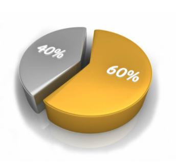 40 Percent 60 Percent