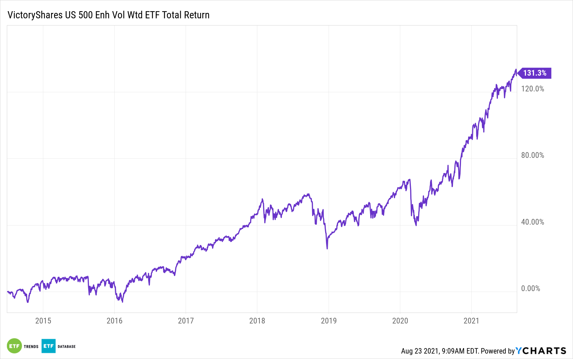 CFO All Time Performance