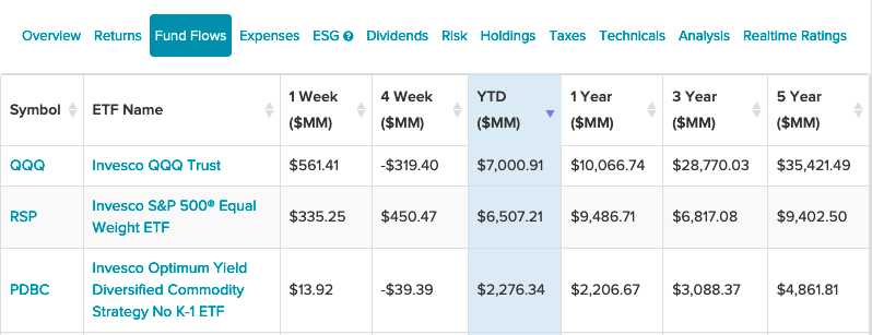 Equal Weight ETF Sees Second Highest Invesco Inflows YTD 1