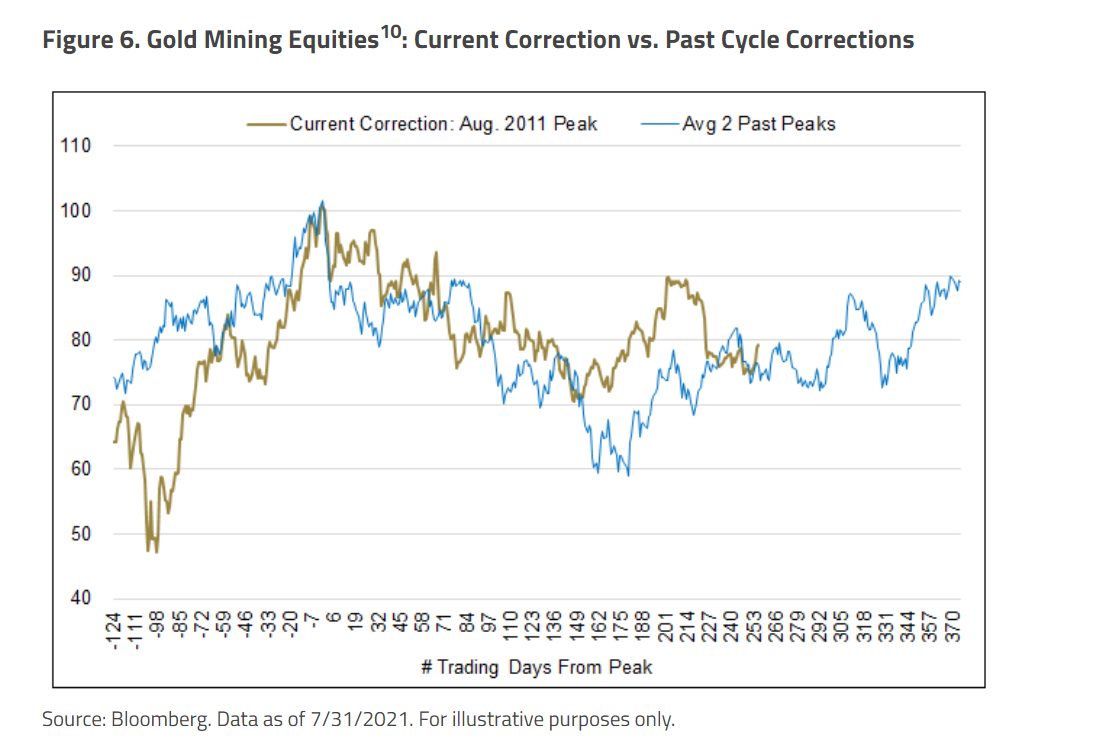 Gold Mining Equities