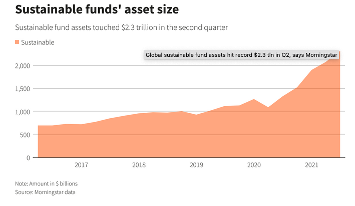 Grab This Global ESG ETF as Sustainable Fund Assets Reach Highs 1