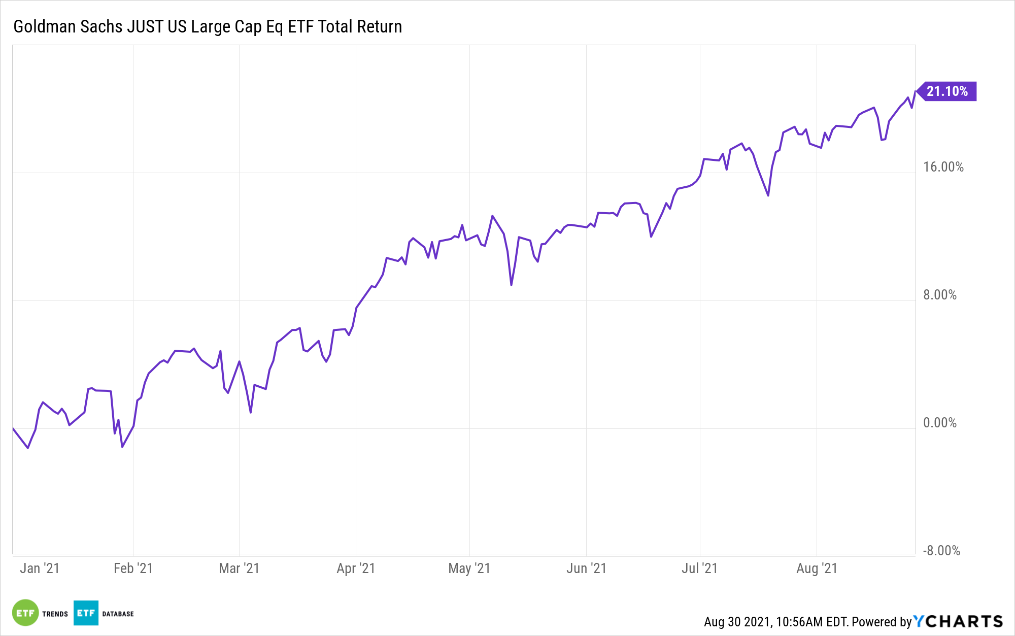 Investors Are Gushing Over This Leveraged Oil Etf Nasdaq