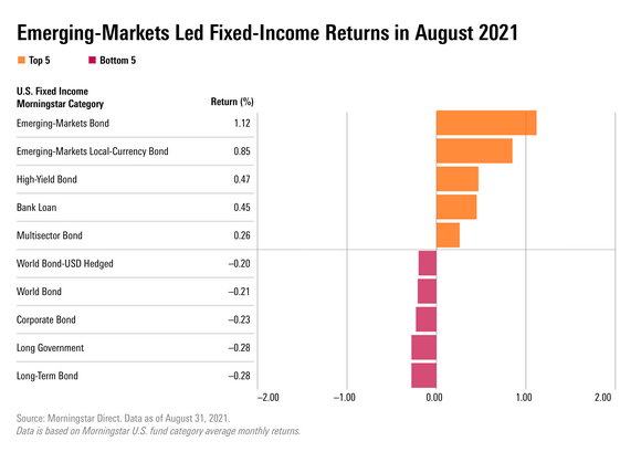 An ETF To Consider as Emerging Markets Bonds Outperform in August 1