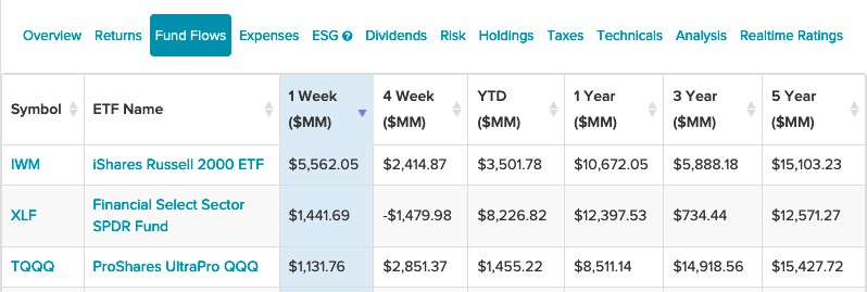 Despite Market Volatility, This Small Cap ETF Led Invesco Fund Flows 1