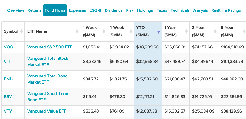 These Two Bond ETFs Are in Vanguard's Top 5 Fund Flows YTD